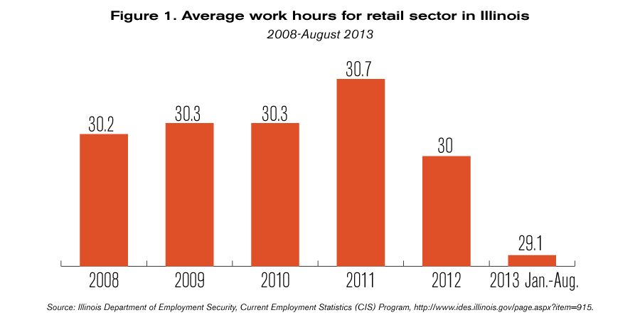 obamacare jobs retail sector