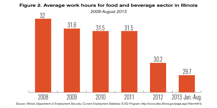obamacare food and beverage sector