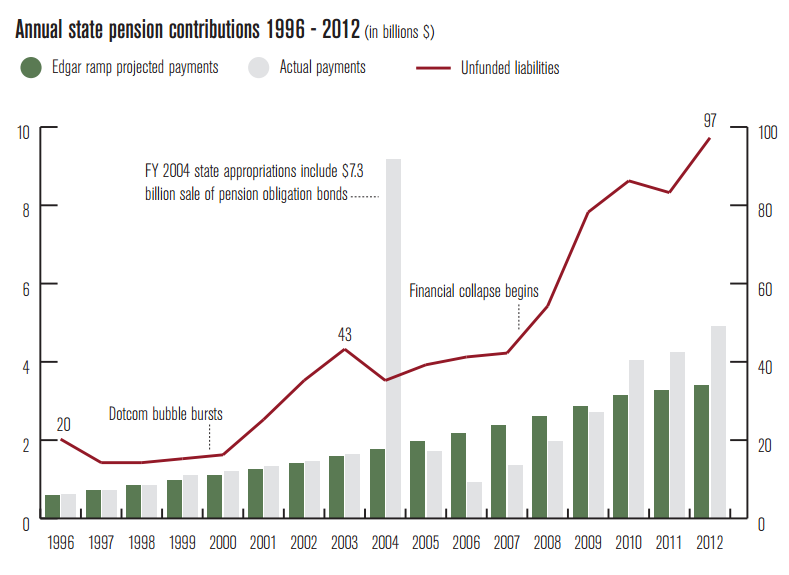 Annal state pension contributions