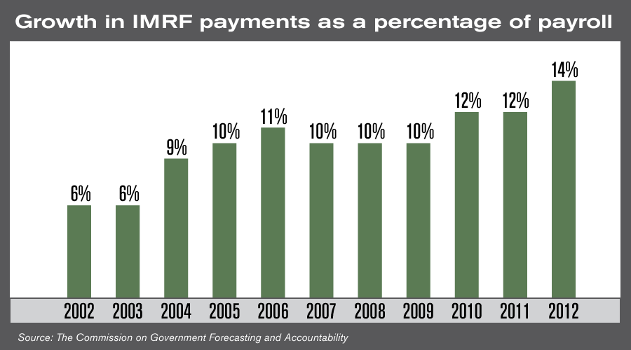 IMRF_growth_payments