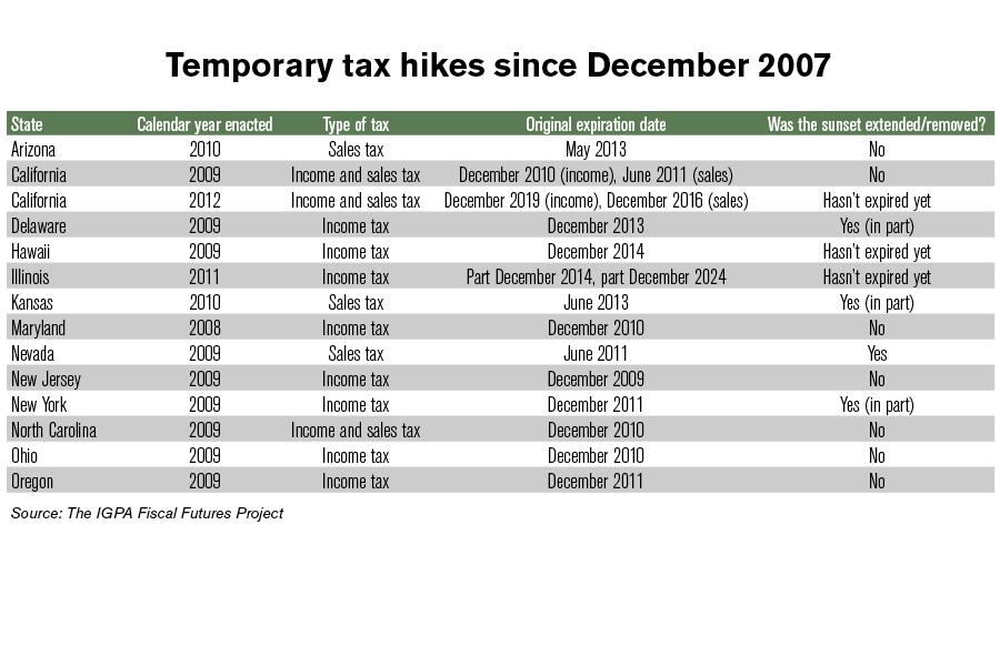 Temp_tax1