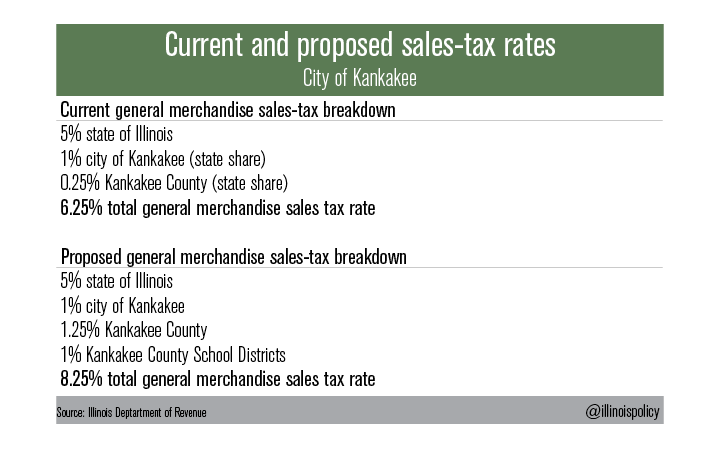 current_proposed_sales_tax_rates2