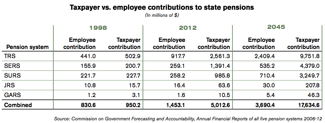 illinois-taxpayer-vs-employee-contributions-pensions