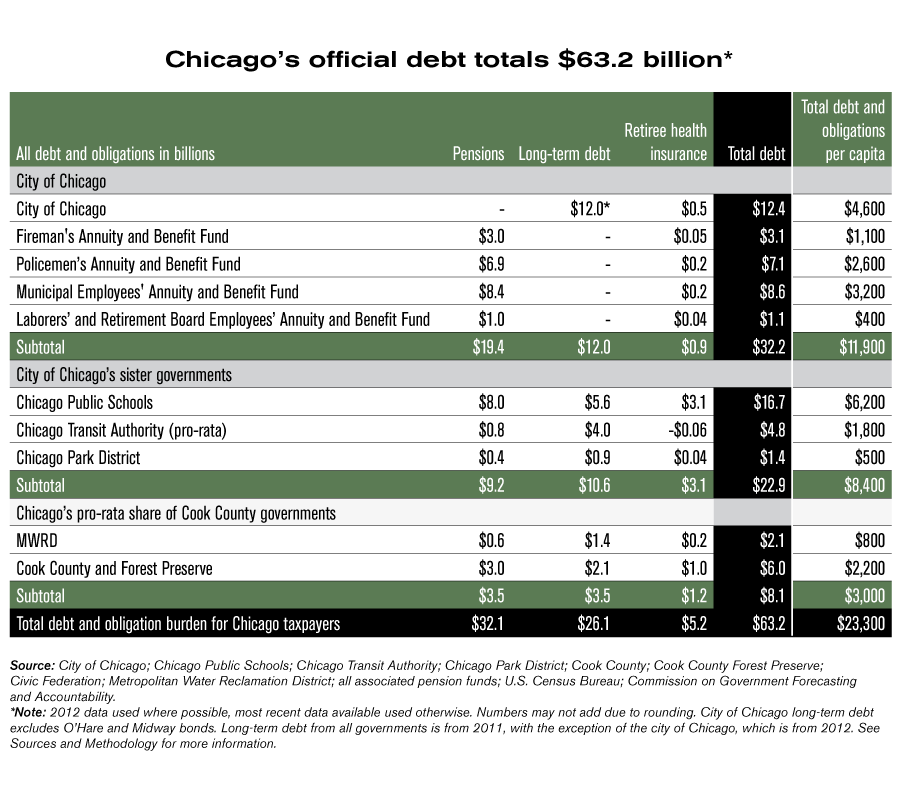 chicago debt
