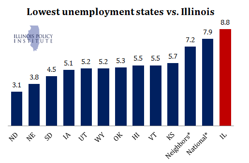 expected u s unemployment rate a look A look at the top performers the unemployment rate can be expected to rise when the economy is growing at a healthy rate and jobs are relatively plentiful, it can be expected to fall in the us, the u3 or u-3 rate.
