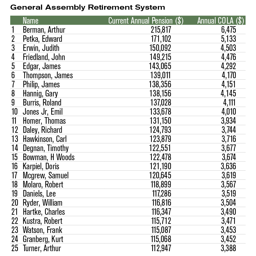 Top 25 pensioners General Assembly Retirement System (GARS)