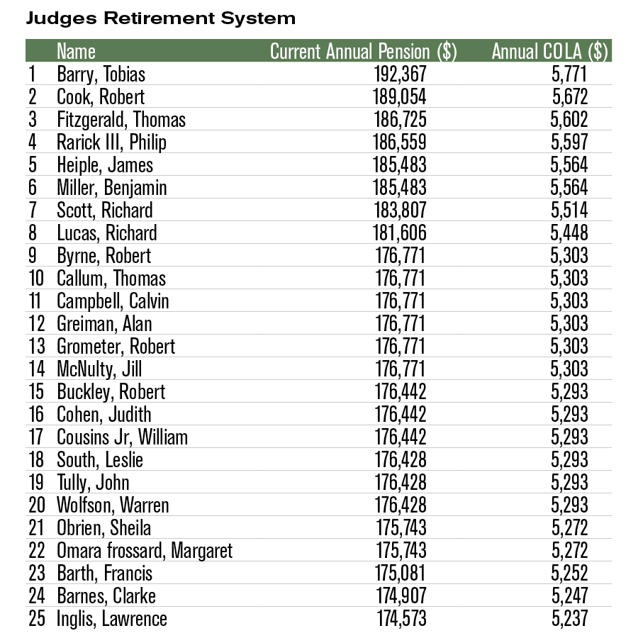 Top 25 pensioners Judges Retirement System (JRS)