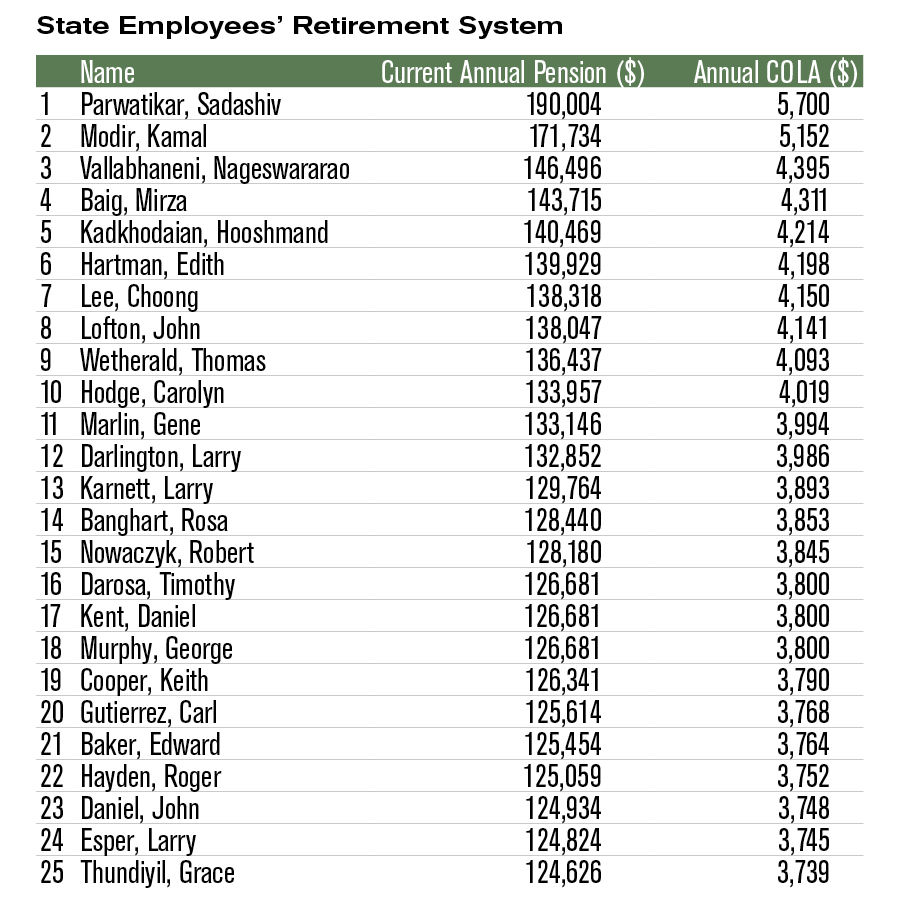 Top 25 pensioners State Employees Retirement System (SERS)