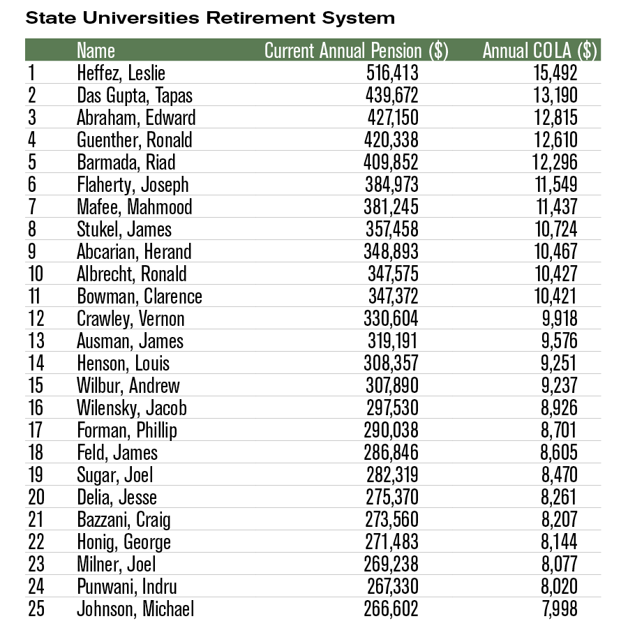 Top 25 pensioners State Universities Retirement System (SURS)