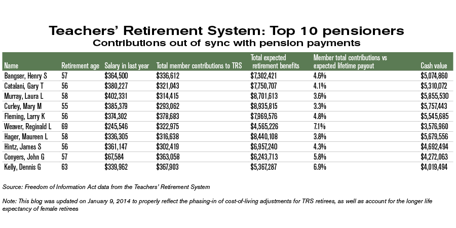 teachers-retirement-system-top-10-pensioners