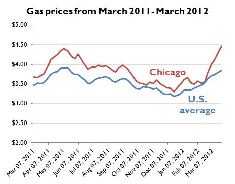 gas prices March 2011 to 2012 US average