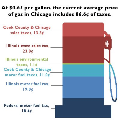 gas tax graphic4