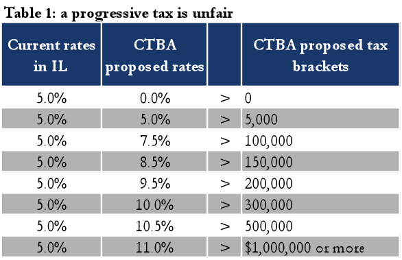 fair flat and progressive tax We're ignorant idiots please tell us why a flat  finance community as to why the flat tax is not fair  that a tax is progressive, or even flat,.