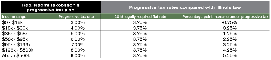 progressive tax table