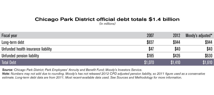 CPD_debt