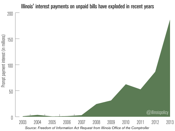 illinois-interest-unpaid-bills