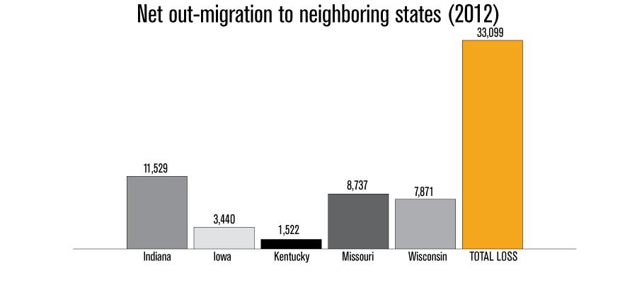 illinois-Net-out-migration