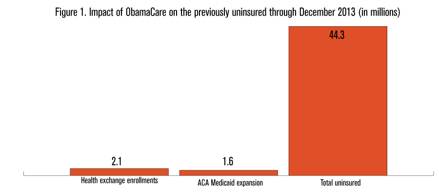 ObamaCare-Rolling-Failure--Graph-1