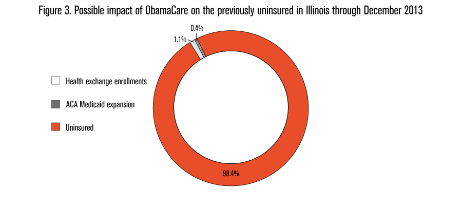 ObamaCare-Rolling-Failure--Graph-3
