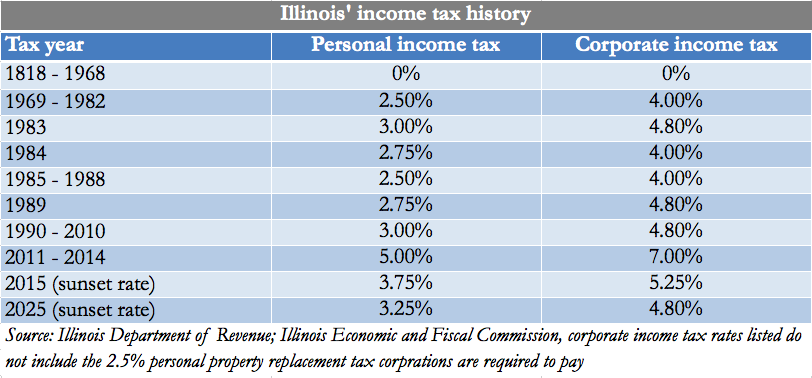illinois-income-tax