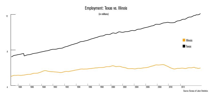 ML--Texas-employment-2-grouped