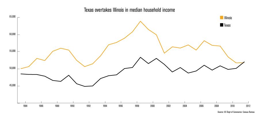 ML=-texas-household-income