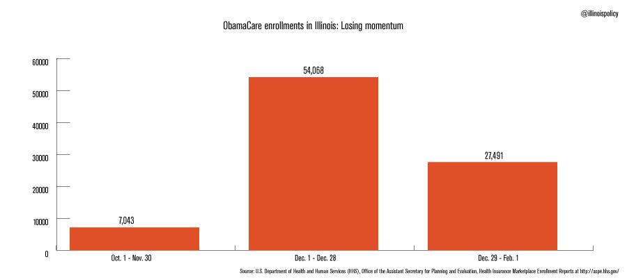 Obamacare-enrollment-IL