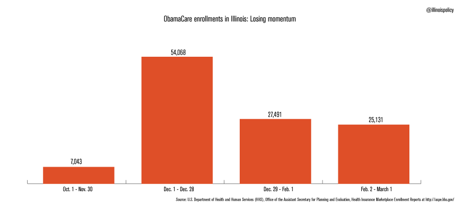 obamacare-enrollment-illinois