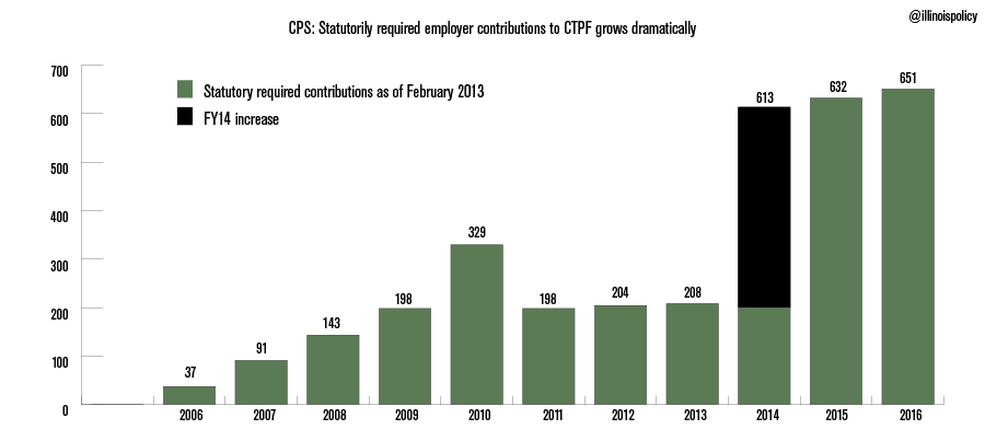TD--CTPF-growth
