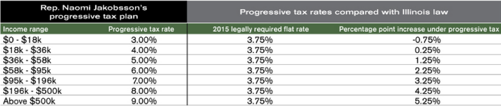 Illinois Personal Property Replacement Tax Rate