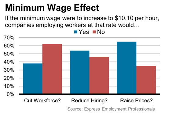 a debate on the importance of raising the minimum wage